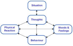 خطوات العلاج السلوكي المعرفي للادمان